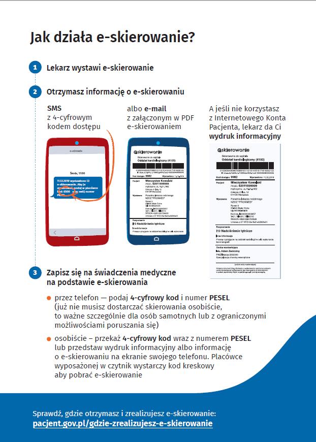 Rys.1. Jak działa e-skierowanie. Źródło: ezdrowie.gov.pl