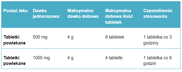 Tabela. 1. Przykładowe dawkowanie paracetamolu u dorosłych