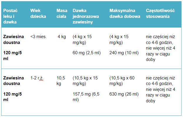 Tabela 2. Przykładowe dawkowanie paracetamolu w zawiesinie u dzieci