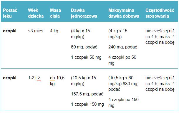 Tabela 3. Przykładowe dawkowanie paracetamolu w czopkach u dzieci