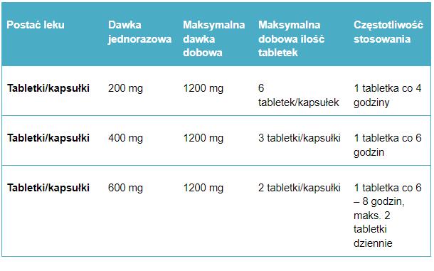 Tabela 4. Przykładowe dawkowanie ibuprofenu u dorosłych.