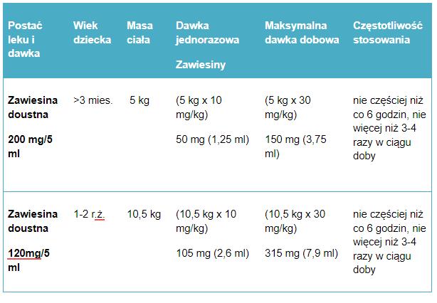 Tabela 5. Przykładowe dawkowanie ibuprofenu w zawiesinie u dzieci.