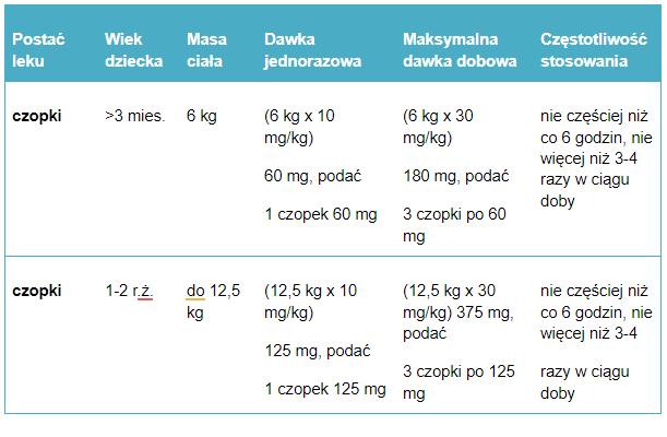 Tabela 6. Przykładowe dawkowanie ibuprofenu w czopkach u dzieci.